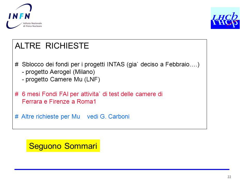 22 ALTRE RICHIESTE # Sblocco dei fondi per i progetti INTAS (gia` deciso a Febbraio….) - progetto Aerogel (Milano) - progetto Camere Mu (LNF) # 6 mesi