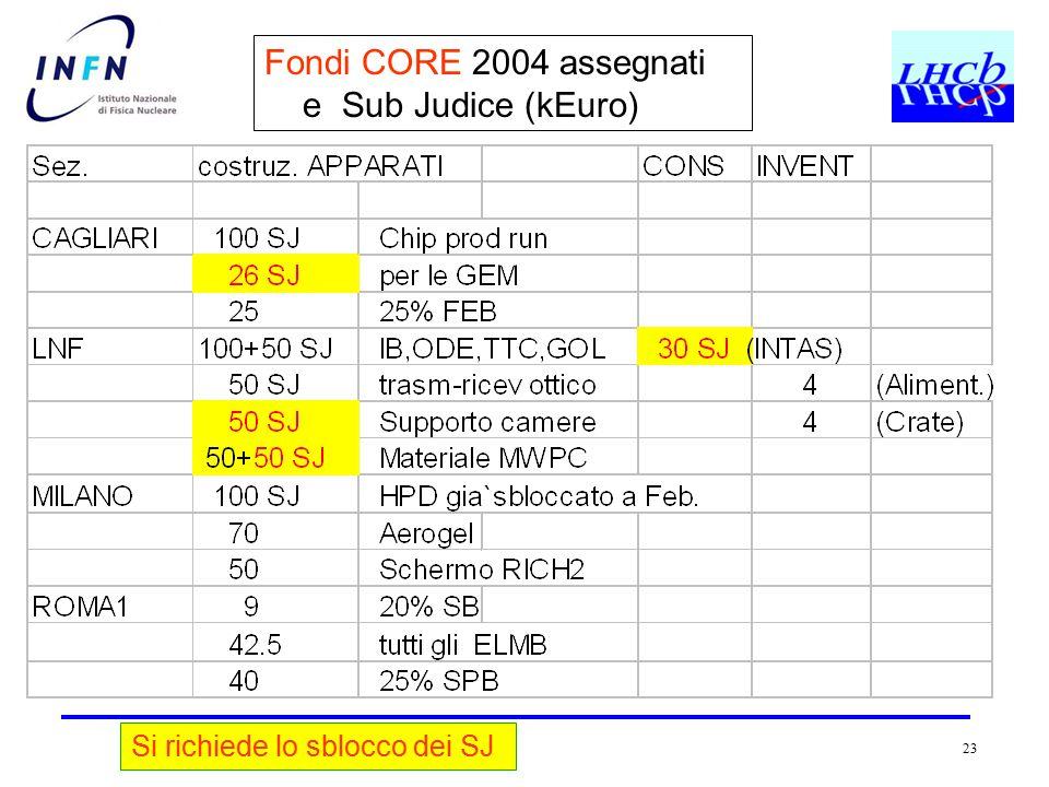 23 Fondi CORE 2004 assegnati e Sub Judice (kEuro) Si richiede lo sblocco dei SJ