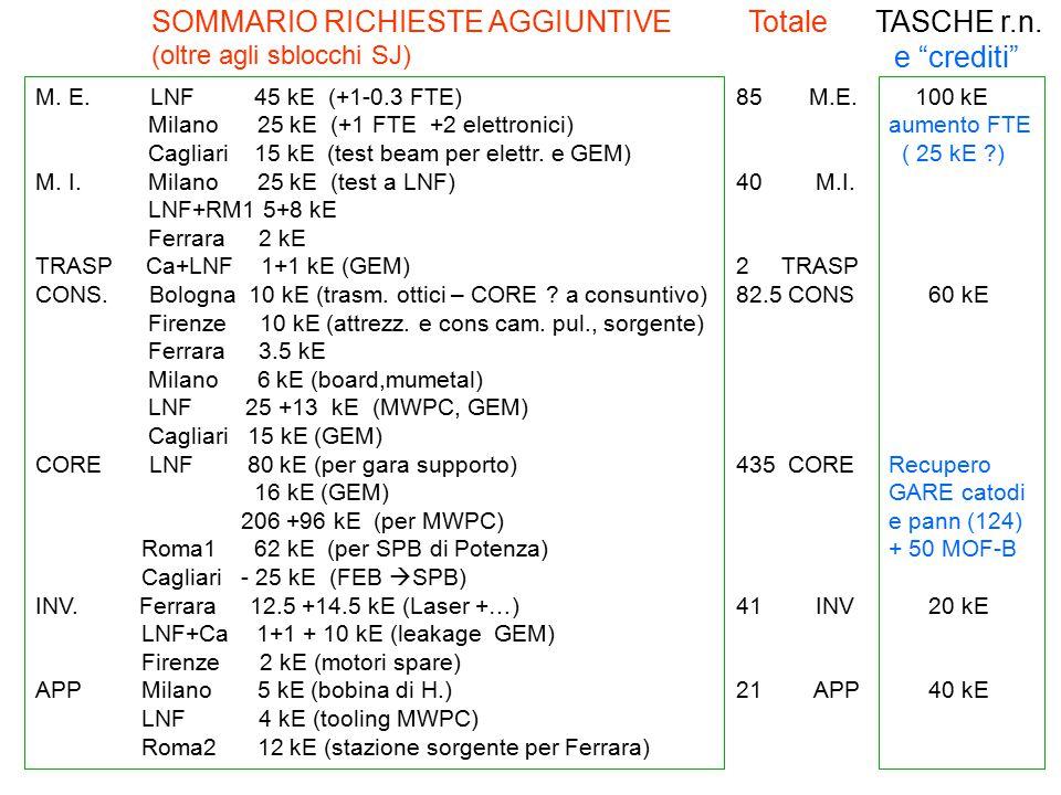 25 M. E. LNF 45 kE (+1-0.3 FTE) Milano 25 kE (+1 FTE +2 elettronici) Cagliari 15 kE (test beam per elettr. e GEM) M. I. Milano 25 kE (test a LNF) LNF+