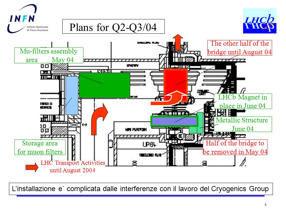 4 Plans for Q2-Q3/04 The other half of the bridge until August 04 Half of the bridge to be removed in May 04 Mu-filters assembly area May 04 Storage area for muon filters LHC Transport Activities until August 2004 LHCb Magnet in place in June 04 Metallic Structure June 04 L'installazione e` complicata dalle interferenze con il lavoro del Cryogenics Group