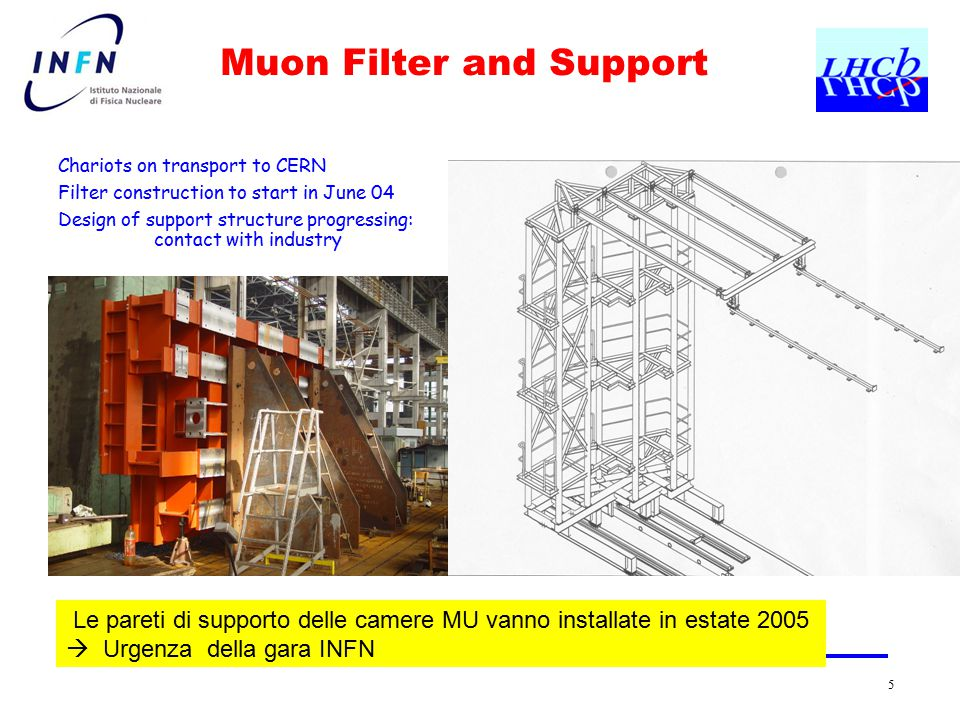 5 Muon Filter and Support Chariots on transport to CERN Filter construction to start in June 04 Design of support structure progressing: contact with industry Le pareti di supporto delle camere MU vanno installate in estate 2005  Urgenza della gara INFN