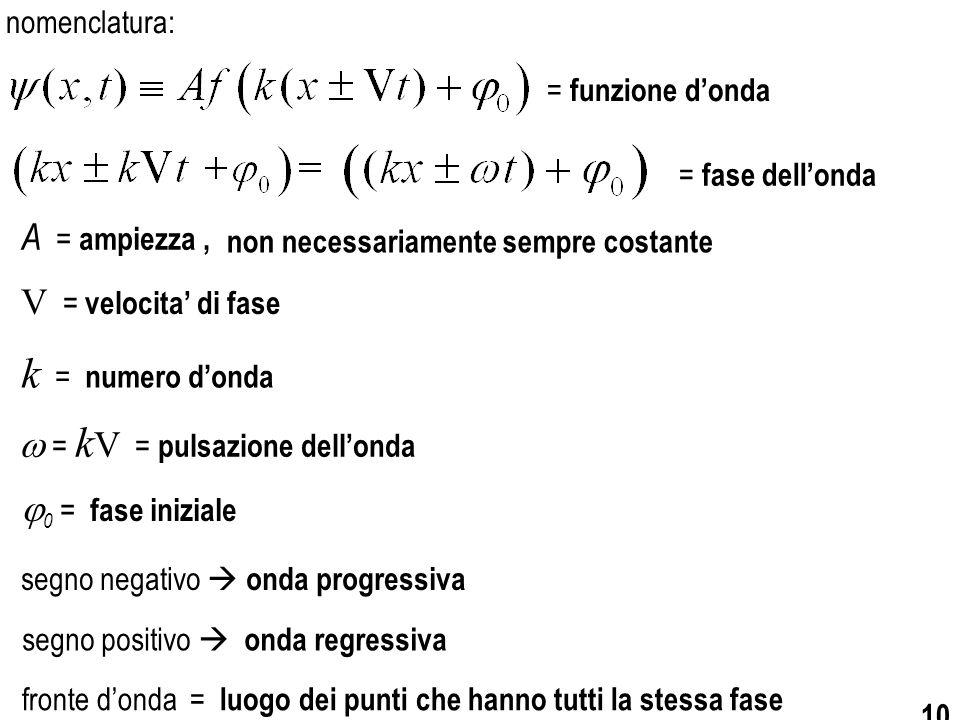 10 segno negativo  onda progressiva fronte d'onda = luogo dei punti che hanno tutti la stessa fase = fase dell'onda V = velocita' di fase k = numero