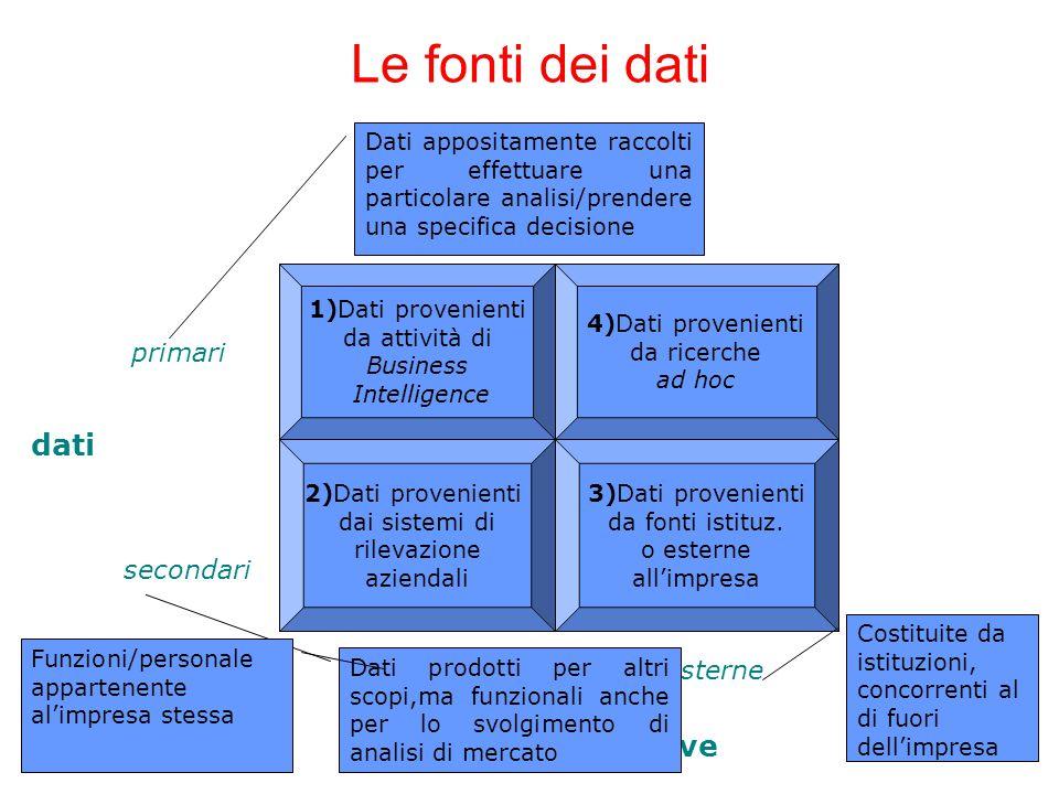 Le fonti dei dati 1)Dati provenienti da attività di Business Intelligence 4)Dati provenienti da ricerche ad hoc 2)Dati provenienti dai sistemi di rilevazione aziendali 3)Dati provenienti da fonti istituz.