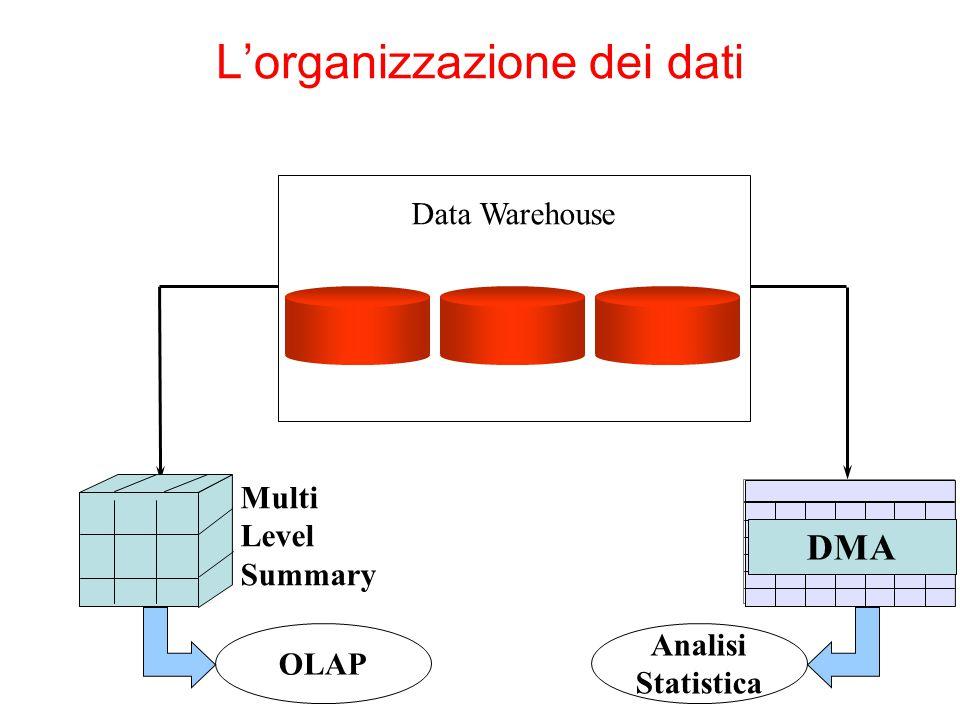 L'organizzazione dei dati Data Warehouse DMA Multi Level Summary OLAP Analisi Statistica