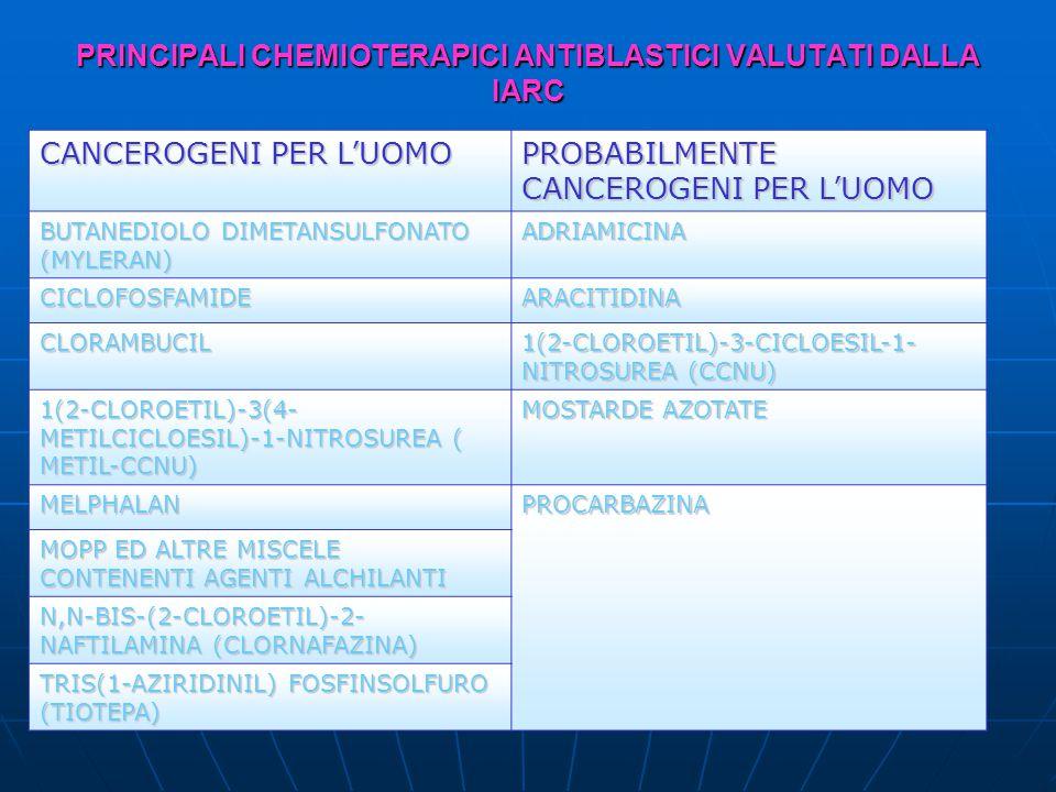 PRINCIPALI CHEMIOTERAPICI ANTIBLASTICI VALUTATI DALLA IARC CANCEROGENI PER L'UOMO PROBABILMENTE CANCEROGENI PER L'UOMO BUTANEDIOLO DIMETANSULFONATO (MYLERAN) ADRIAMICINA CICLOFOSFAMIDEARACITIDINA CLORAMBUCIL 1(2-CLOROETIL)-3-CICLOESIL-1- NITROSUREA (CCNU) 1(2-CLOROETIL)-3(4- METILCICLOESIL)-1-NITROSUREA ( METIL-CCNU) MOSTARDE AZOTATE MELPHALANPROCARBAZINA MOPP ED ALTRE MISCELE CONTENENTI AGENTI ALCHILANTI N,N-BIS-(2-CLOROETIL)-2- NAFTILAMINA (CLORNAFAZINA) TRIS(1-AZIRIDINIL) FOSFINSOLFURO (TIOTEPA)