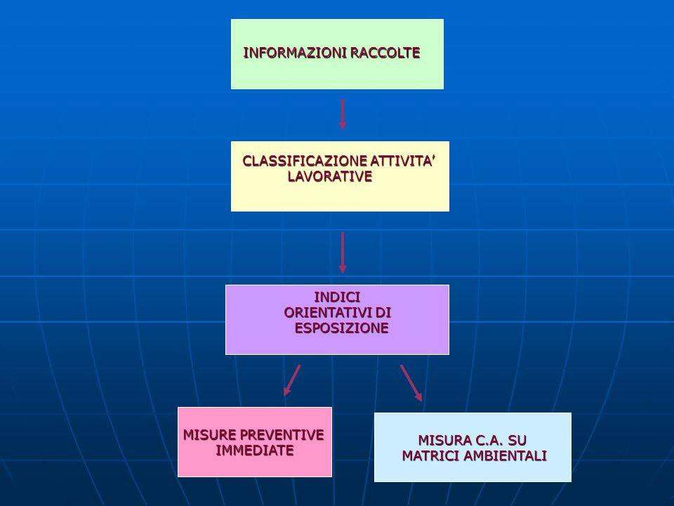 CLASSIFICAZIONE ATTIVITA' LAVORATIVE LAVORATIVE INDICI ORIENTATIVI DI ORIENTATIVI DI ESPOSIZIONE ESPOSIZIONE MISURA C.A. SU MATRICI AMBIENTALI MATRICI
