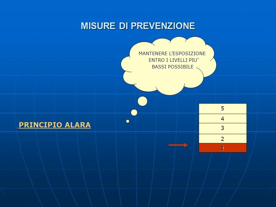 MISURE DI PREVENZIONE PRINCIPIO ALARA 5 4 3 2 1 MANTENERE L'ESPOSIZIONE ENTRO I LIVELLI PIU' ENTRO I LIVELLI PIU' BASSI POSSIBILE