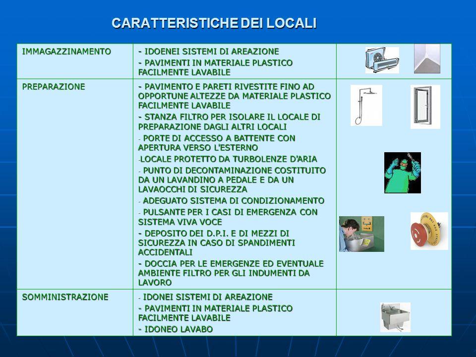 CARATTERISTICHE DEI LOCALI IMMAGAZZINAMENTO - IDOENEI SISTEMI DI AREAZIONE - PAVIMENTI IN MATERIALE PLASTICO FACILMENTE LAVABILE PREPARAZIONE - PAVIMENTO E PARETI RIVESTITE FINO AD OPPORTUNE ALTEZZE DA MATERIALE PLASTICO FACILMENTE LAVABILE - STANZA FILTRO PER ISOLARE IL LOCALE DI PREPARAZIONE DAGLI ALTRI LOCALI - PORTE DI ACCESSO A BATTENTE CON APERTURA VERSO L'ESTERNO - LOCALE PROTETTO DA TURBOLENZE D'ARIA - PUNTO DI DECONTAMINAZIONE COSTITUITO DA UN LAVANDINO A PEDALE E DA UN LAVAOCCHI DI SICUREZZA - ADEGUATO SISTEMA DI CONDIZIONAMENTO - PULSANTE PER I CASI DI EMERGENZA CON SISTEMA VIVA VOCE - DEPOSITO DEI D.P.I.