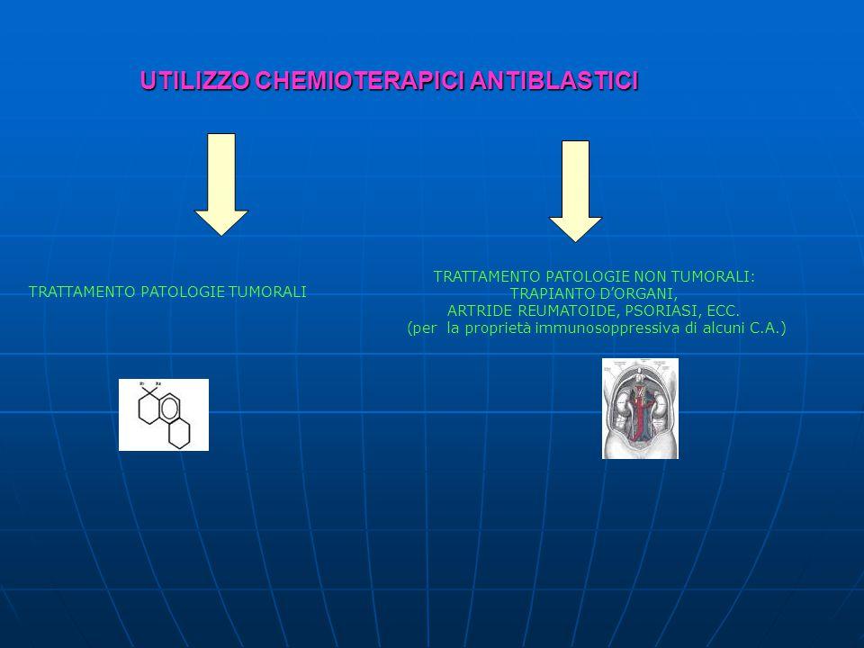 UTILIZZO CHEMIOTERAPICI ANTIBLASTICI TRATTAMENTO PATOLOGIE TUMORALI TRATTAMENTO PATOLOGIE NON TUMORALI: TRAPIANTO D'ORGANI, ARTRIDE REUMATOIDE, PSORIASI, ECC.