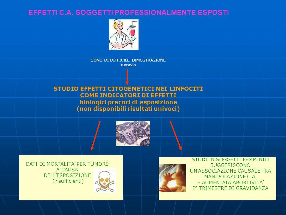 EFFETTI C.A. SOGGETTI PROFESSIONALMENTE ESPOSTI SONO DI DIFFICILE DIMOSTRAZIONE tuttavia STUDIO EFFETTI CITOGENETICI NEI LINFOCITI COME INDICATORI DI