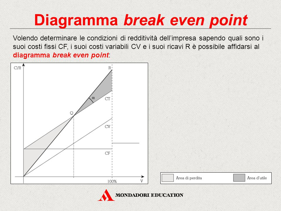 Diagramma break even point Volendo determinare le condizioni di redditività dell'impresa sapendo quali sono i suoi costi fissi CF, i suoi costi variabili CV e i suoi ricavi R è possibile affidarsi al diagramma break even point: