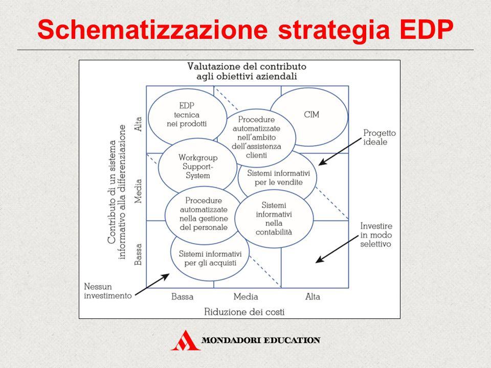 Schematizzazione strategia EDP