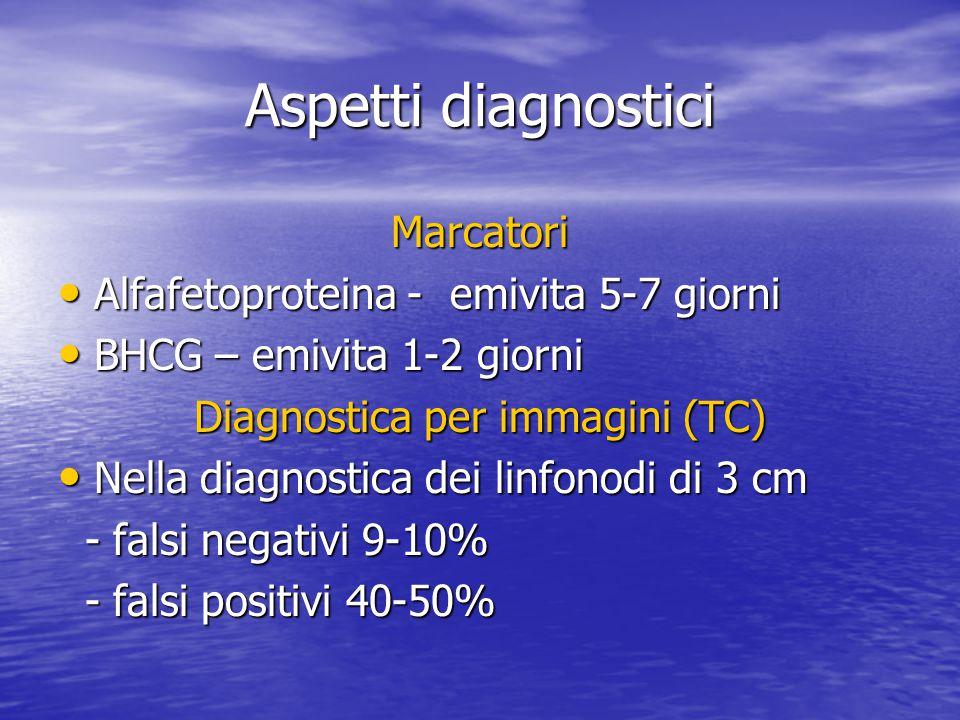 Aspetti diagnostici Marcatori Alfafetoproteina - emivita 5-7 giorni Alfafetoproteina - emivita 5-7 giorni BHCG – emivita 1-2 giorni BHCG – emivita 1-2