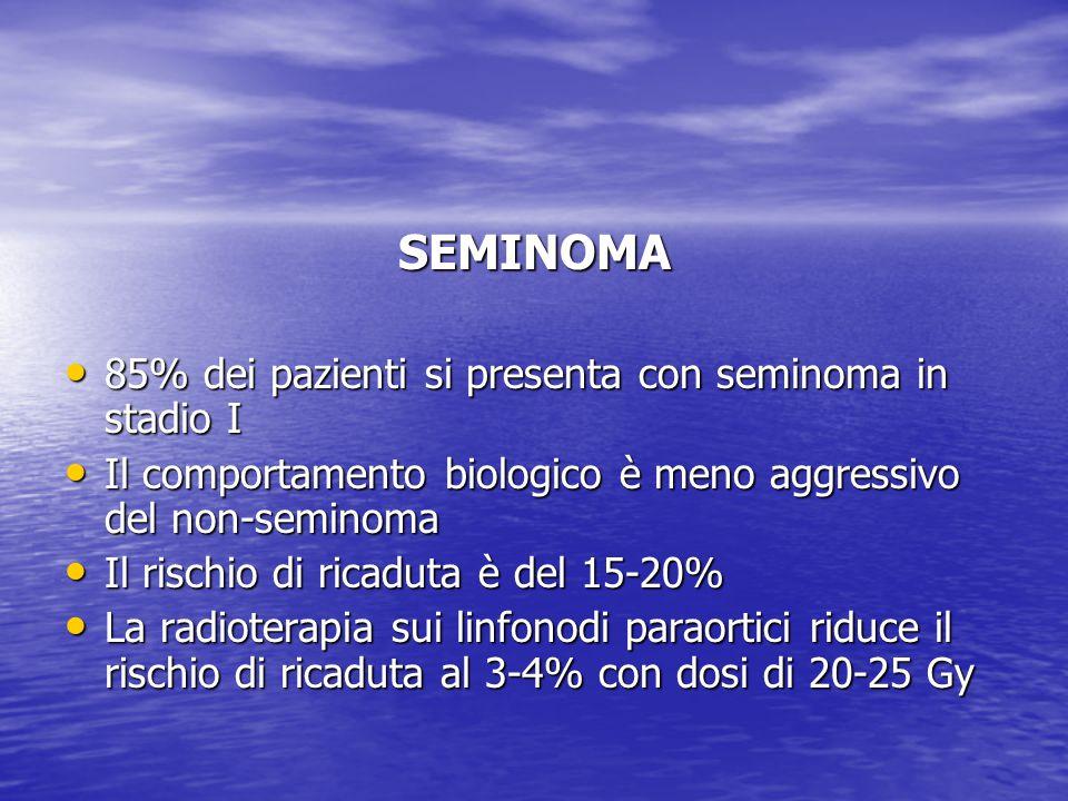 SEMINOMA 85% dei pazienti si presenta con seminoma in stadio I 85% dei pazienti si presenta con seminoma in stadio I Il comportamento biologico è meno