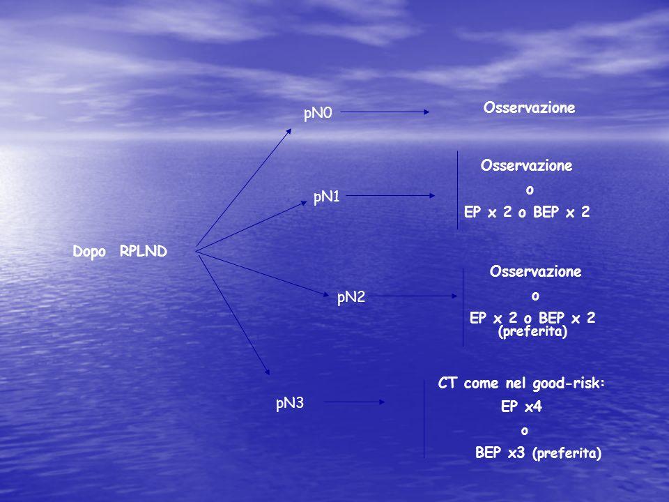 pN0 Osservazione pN1 pN2 pN3 Osservazione o EP x 2 o BEP x 2 CT come nel good-risk: EP x4 o BEP x3 (preferita) Dopo RPLND Osservazione o EP x 2 o BEP