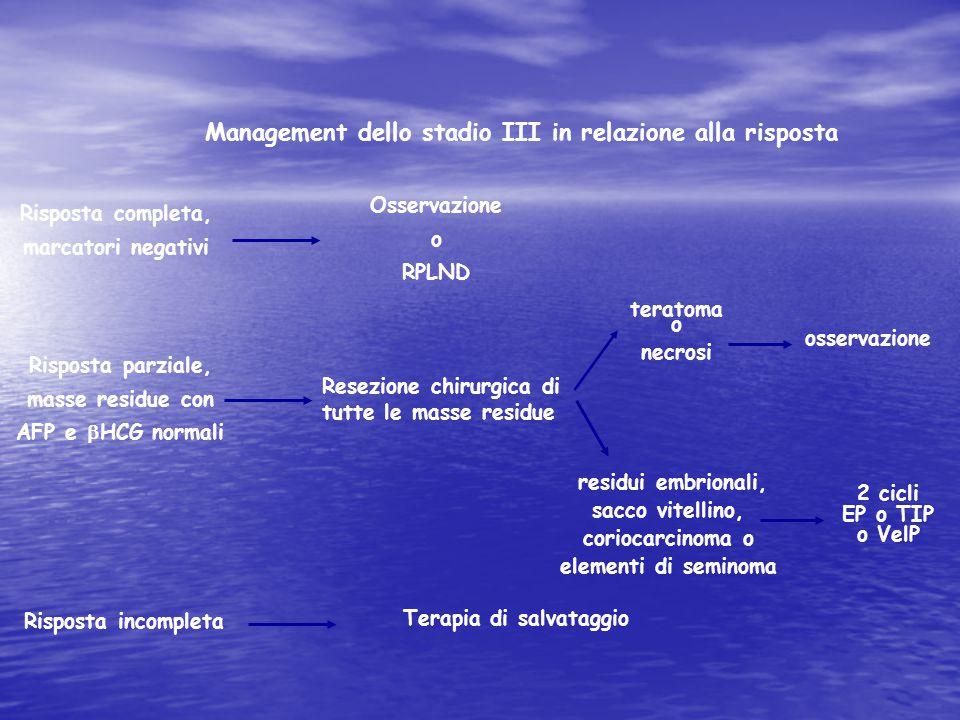 Management dello stadio III in relazione alla risposta Risposta completa, marcatori negativi Risposta parziale, masse residue con AFP e  HCG normali