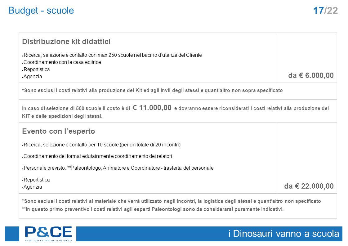 Budget - scuole i Dinosauri vanno a scuola 17/22 Distribuzione kit didattici ● Ricerca, selezione e contatto con max 250 scuole nel bacino d'utenza de