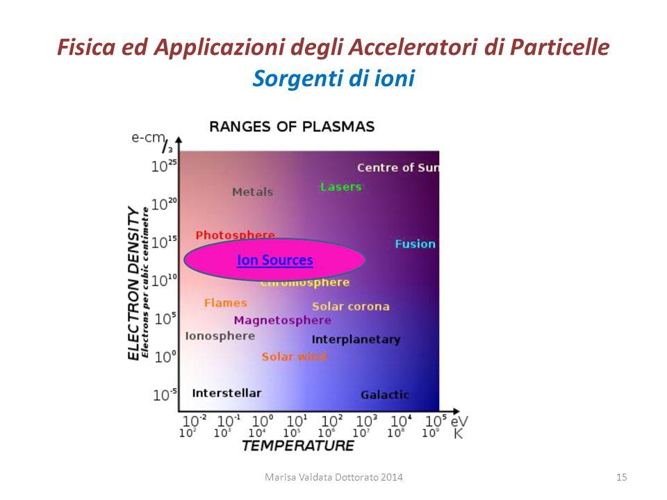 Fisica ed Applicazioni degli Acceleratori di Particelle Sorgenti di ioni Marisa Valdata Dottorato 201415
