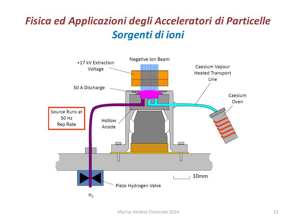 Fisica ed Applicazioni degli Acceleratori di Particelle Sorgenti di ioni Marisa Valdata Dottorato 201421