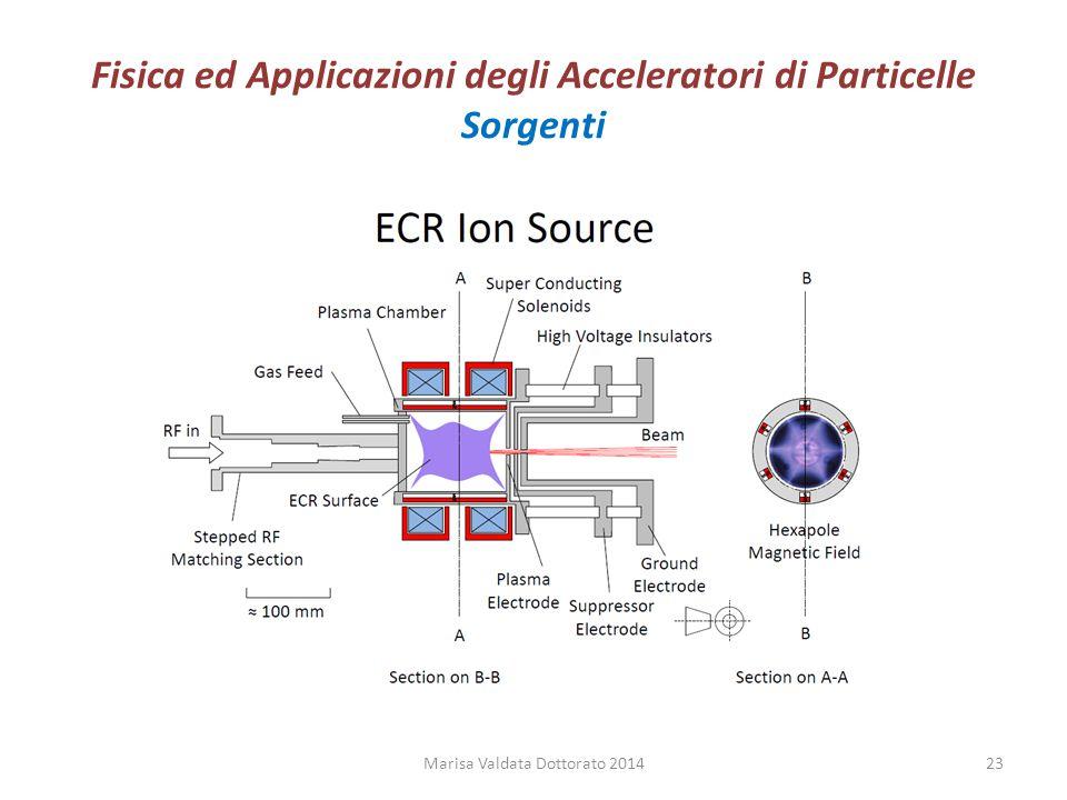 Fisica ed Applicazioni degli Acceleratori di Particelle Sorgenti Marisa Valdata Dottorato 201423