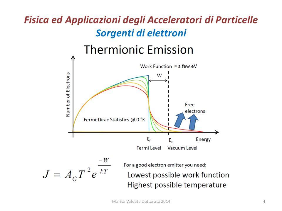 Fisica ed Applicazioni degli Acceleratori di Particelle Sorgenti Marisa Valdata Dottorato 201425