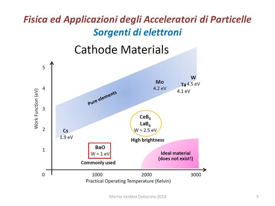 Fisica ed Applicazioni degli Acceleratori di Particelle Sorgenti di elettroni Marisa Valdata Dottorato 20145