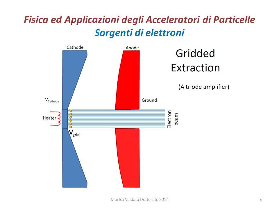 Fisica ed Applicazioni degli Acceleratori di Particelle Sorgenti di elettroni Marisa Valdata Dottorato 20146