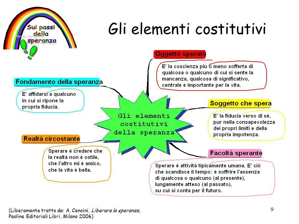 9 Gli elementi costitutivi (Liberamente tratto da: A.