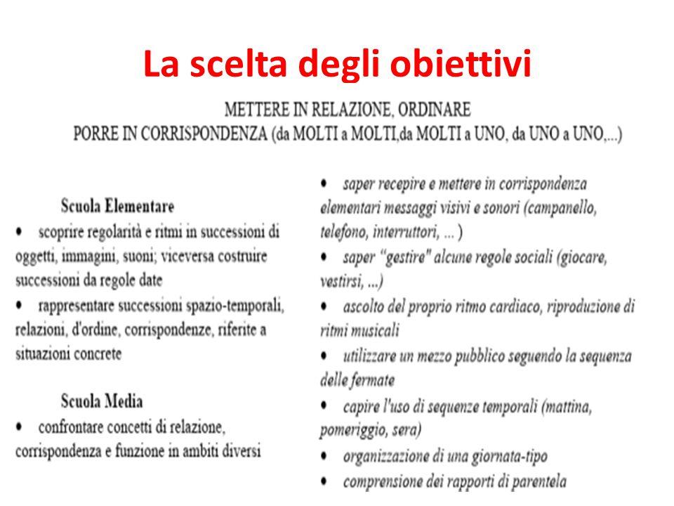 Laboratorio Didattica speciale: codici del linguaggio logico-matematico ( secondaria II grado) Prof.ssa Rosella Tomassetti III incontro 18/04/2014 (po