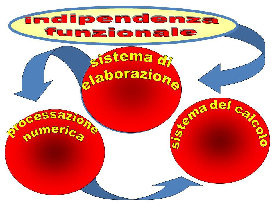 Rappresentazione mentale del numero e del calcolo Il modello del triplice codice di Dehaene Secondo questo modello i numeri vengono manipolati nel cer