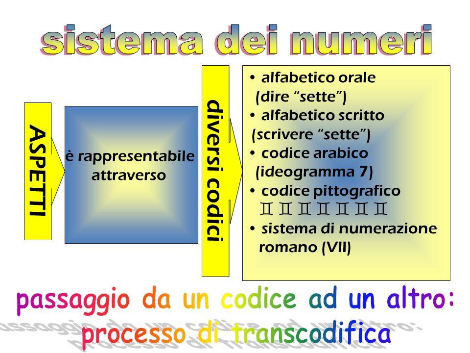 elementi lessicali primitivi ( i numeri da 1 a 9; le decine, i numeri da 11 a 16) e i miscellanei (cento, mila, milione) dipendenza funzionale dal sis
