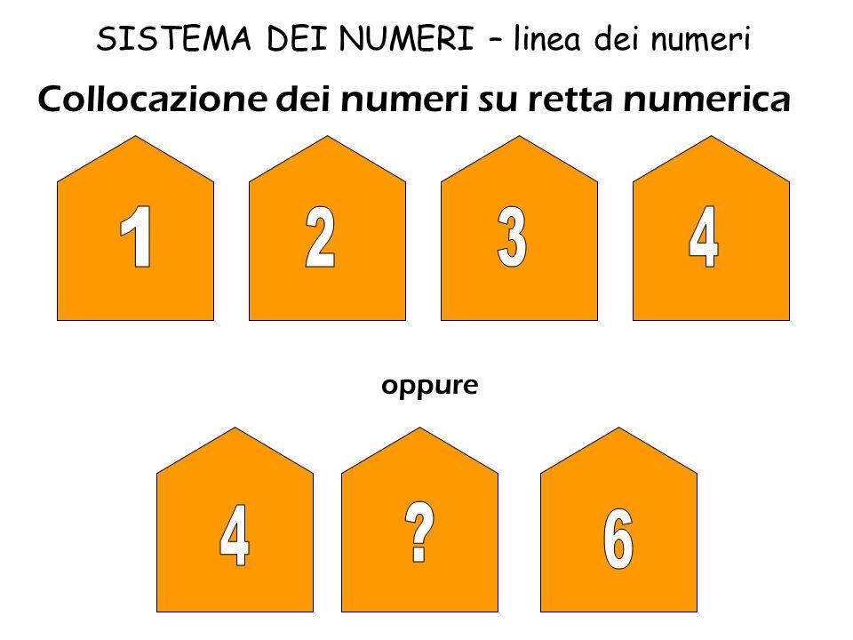 SISTEMA DEI NUMERI – linea dei numeri Ricomporre il disegno seguendo la giusta progressione dei numeri. ·4 ·1 ·3 ·2 Questo esercizio si presta a diver
