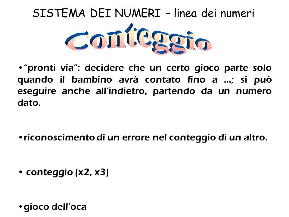 SISTEMA DEI NUMERI – linea dei numeri Collocazione dei numeri su retta numerica oppure
