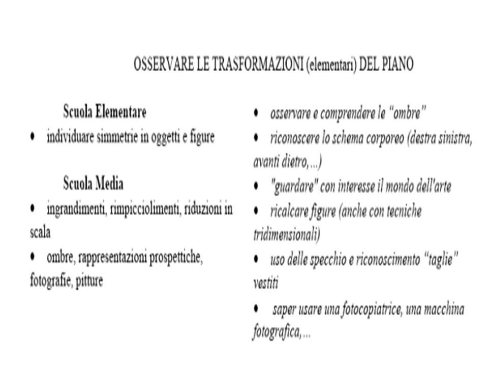 Rappresentazione mentale del numero e del calcolo Il modello del triplice codice di Dehaene Secondo questo modello i numeri vengono manipolati nel cervello umano attraverso tre tipi di rappresentazioni: Le rappresentazioni visivo-arabe, Le rappresentazioni linguistiche verbali, La rappresentazione analogica di grandezza.