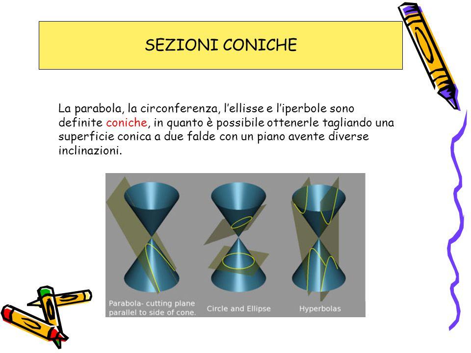 SEZIONI CONICHE La parabola, la circonferenza, l'ellisse e l'iperbole sono definite coniche, in quanto è possibile ottenerle tagliando una superficie