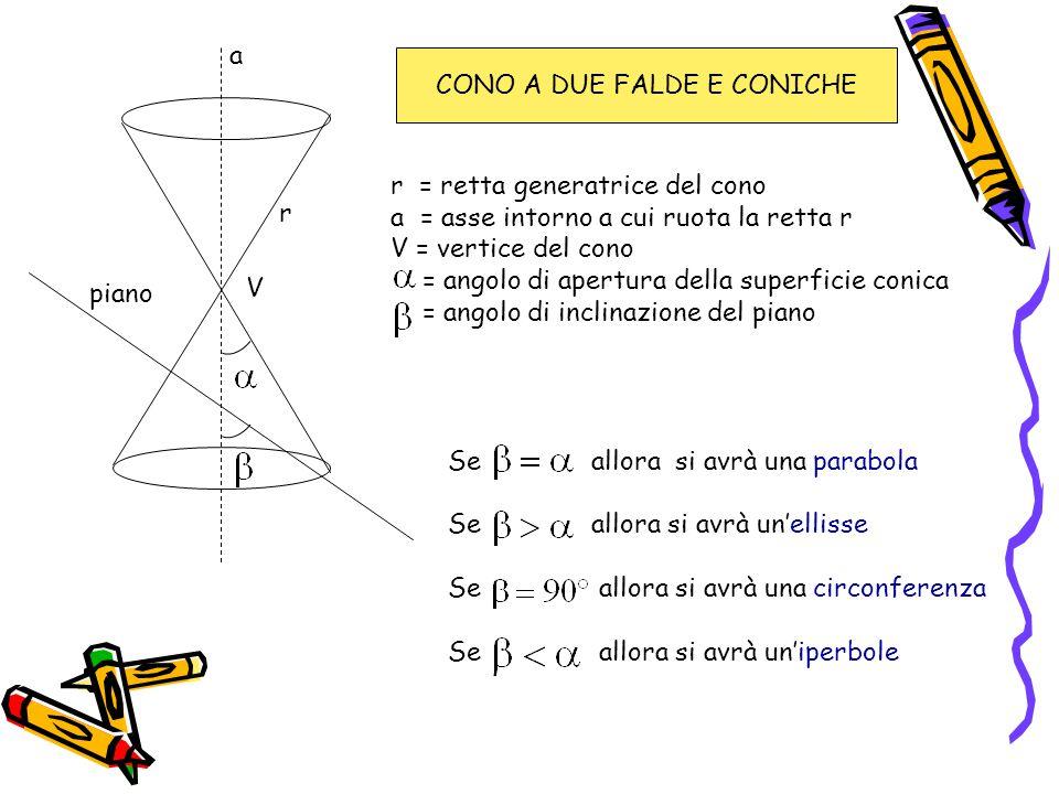 r a piano Se allora si avrà una parabola Se allora si avrà un'ellisse Se allora si avrà una circonferenza Se allora si avrà un'iperbole r = retta gene