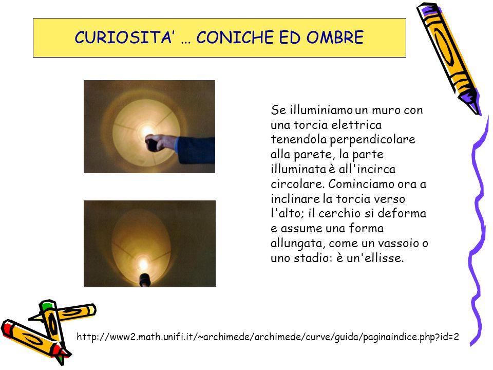 CURIOSITA' … CONICHE ED OMBRE Se illuminiamo un muro con una torcia elettrica tenendola perpendicolare alla parete, la parte illuminata è all'incirca