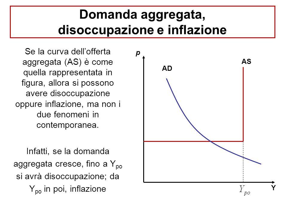 Domanda aggregata, disoccupazione e inflazione Se la curva dell'offerta aggregata (AS) è come quella rappresentata in figura, allora si possono avere disoccupazione oppure inflazione, ma non i due fenomeni in contemporanea.
