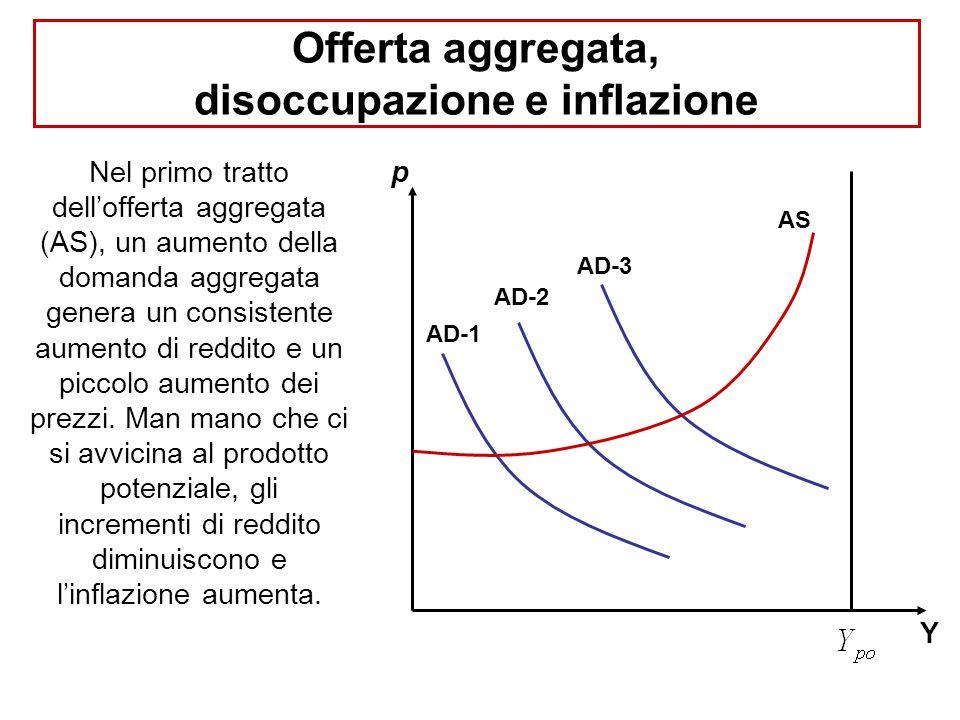 Offerta aggregata, disoccupazione e inflazione Nel primo tratto dell'offerta aggregata (AS), un aumento della domanda aggregata genera un consistente aumento di reddito e un piccolo aumento dei prezzi.