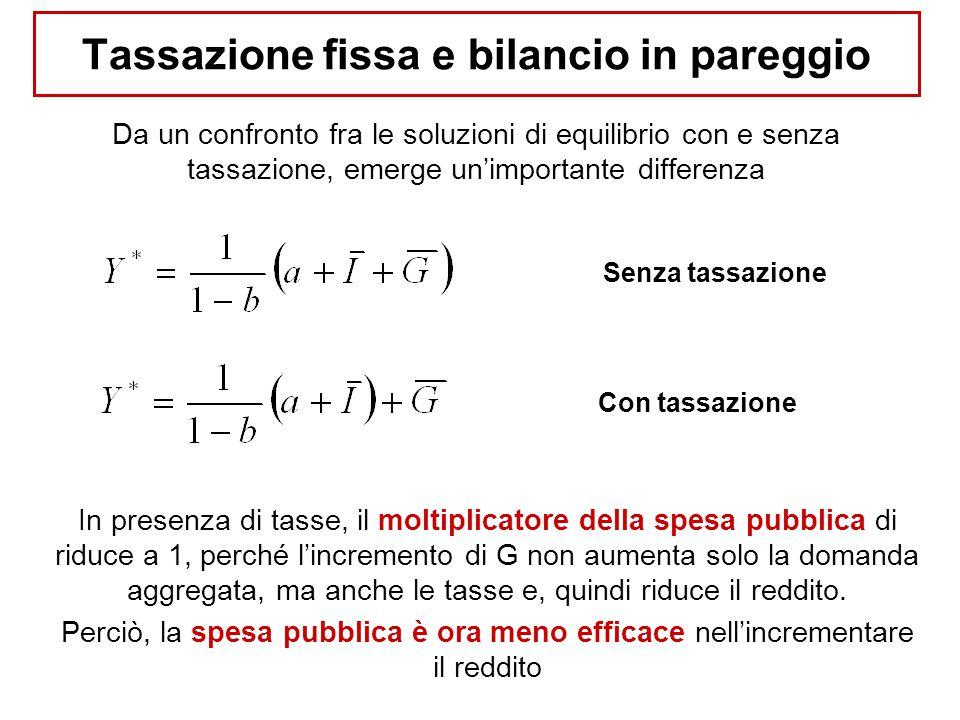 Tassazione fissa e avanzi o disavanzi di bilancio Nel caso in cui T≠G si avrà: ECONOMIA POLITICA (P-Z)PROF.