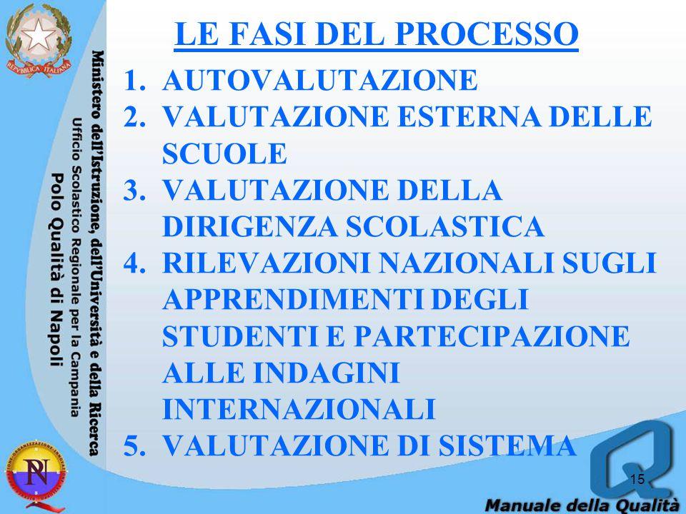 LE FASI DEL PROCESSO 1.AUTOVALUTAZIONE 2.VALUTAZIONE ESTERNA DELLE SCUOLE 3.VALUTAZIONE DELLA DIRIGENZA SCOLASTICA 4.RILEVAZIONI NAZIONALI SUGLI APPRENDIMENTI DEGLI STUDENTI E PARTECIPAZIONE ALLE INDAGINI INTERNAZIONALI 5.VALUTAZIONE DI SISTEMA 15