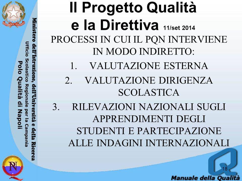 PROCESSI IN CUI IL PQN INTERVIENE IN MODO INDIRETTO: 1.VALUTAZIONE ESTERNA 2.VALUTAZIONE DIRIGENZA SCOLASTICA 3.RILEVAZIONI NAZIONALI SUGLI APPRENDIMENTI DEGLI STUDENTI E PARTECIPAZIONE ALLE INDAGINI INTERNAZIONALI 18