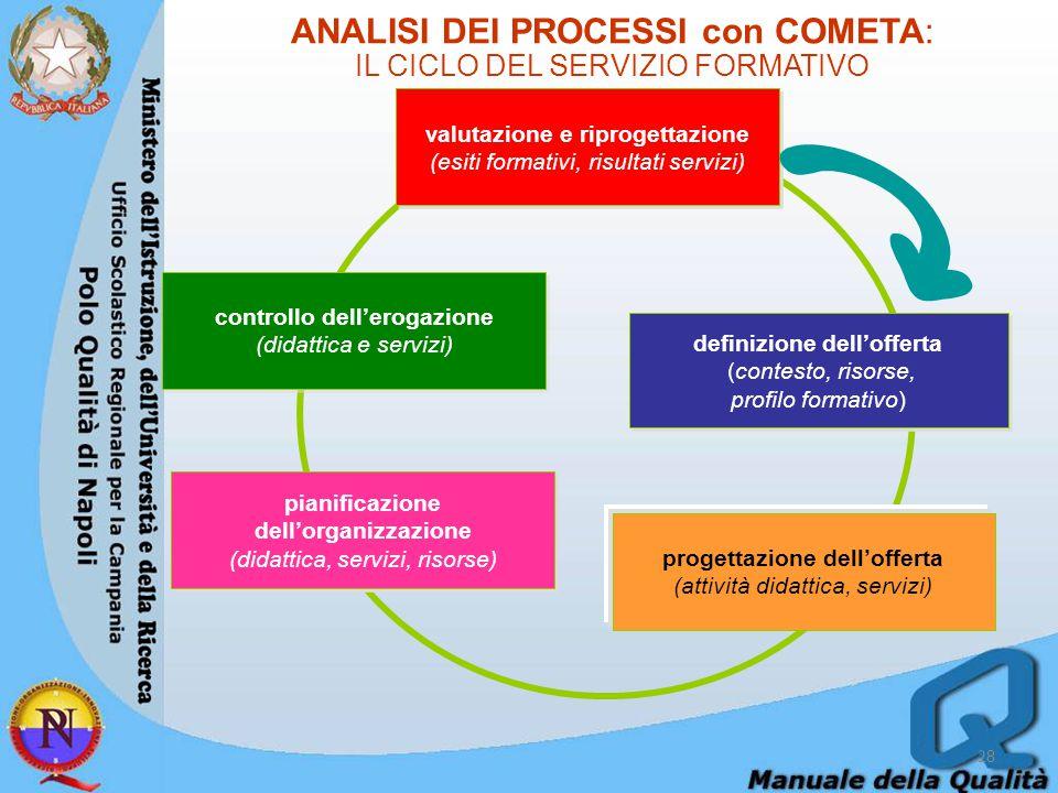 ANALISI DEI PROCESSI con COMETA: IL CICLO DEL SERVIZIO FORMATIVO definizione dell'offerta (contesto, risorse, profilo formativo) definizione dell'offerta (contesto, risorse, profilo formativo) progettazione dell'offerta (attività didattica, servizi) pianificazione dell'organizzazione (didattica, servizi, risorse) pianificazione dell'organizzazione (didattica, servizi, risorse) controllo dell'erogazione (didattica e servizi) controllo dell'erogazione (didattica e servizi) valutazione e riprogettazione (esiti formativi, risultati servizi) valutazione e riprogettazione (esiti formativi, risultati servizi) 28