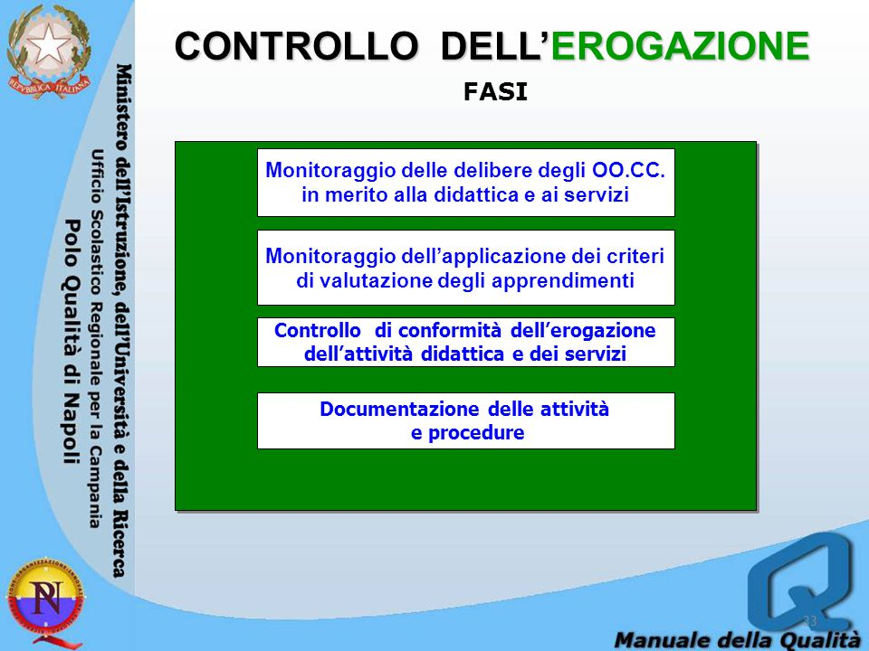 Controllo di conformità dell'erogazione dell'attività didattica e dei servizi Monitoraggio delle delibere degli OO.CC.