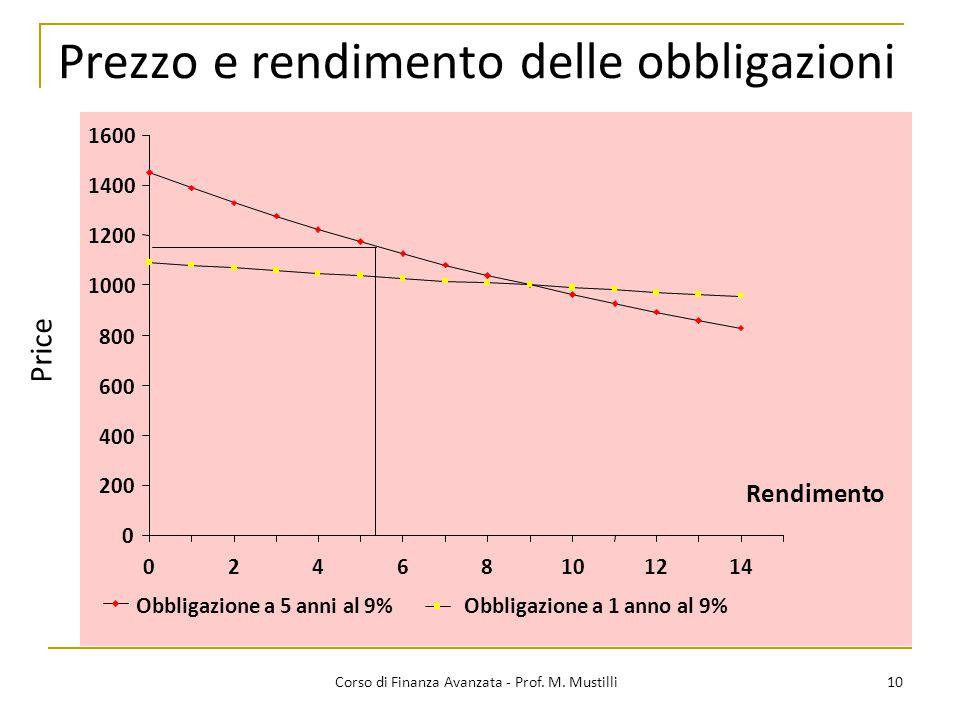 Prezzo e rendimento delle obbligazioni 10 Corso di Finanza Avanzata - Prof. M. Mustilli 0 200 400 600 800 1000 1200 1400 1600 02468101214 Rendimento P