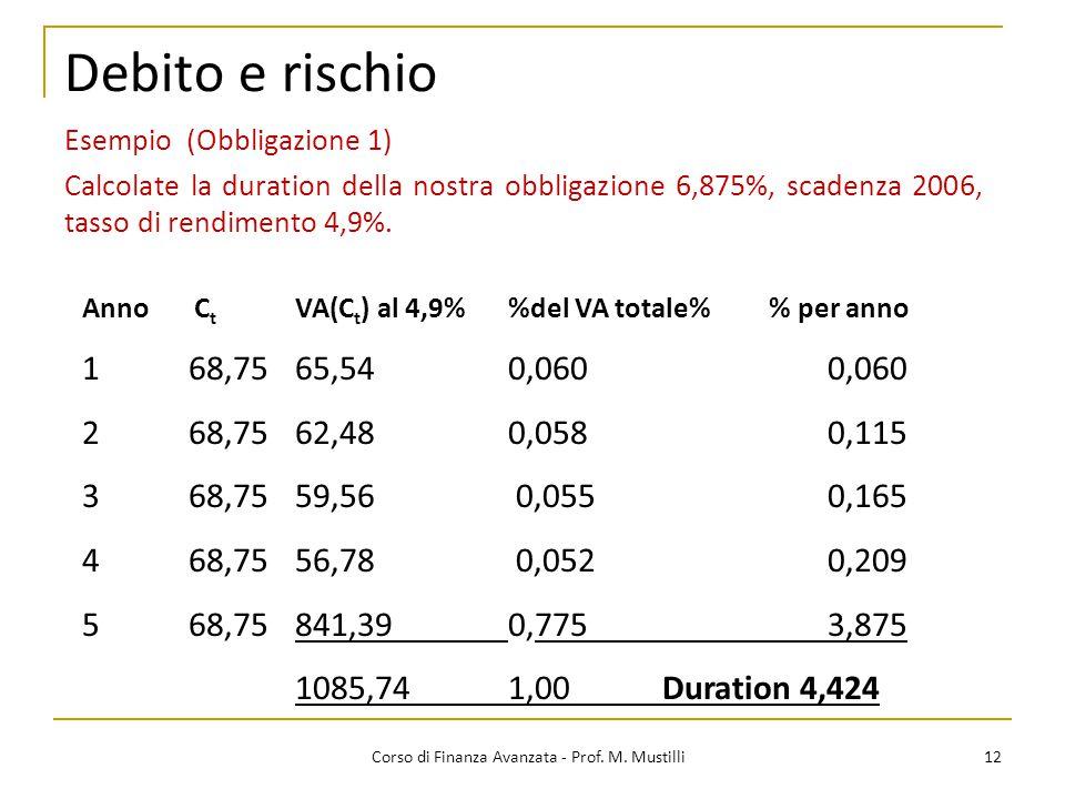 Debito e rischio 12 Corso di Finanza Avanzata - Prof. M. Mustilli Anno C t VA(C t ) al 4,9%del VA totale% % per anno 168,7565,540,0600,060 268,75 62,4