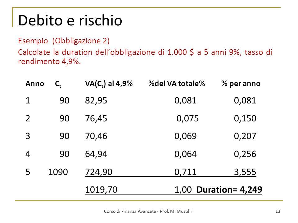 13 Corso di Finanza Avanzata - Prof. M. Mustilli Debito e rischio Anno C t VA(C t ) al 4,9% %del VA totale% % per anno 1 9082,950,0810,081 2 9076,45 0