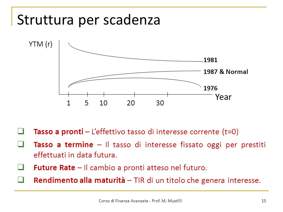 15 Corso di Finanza Avanzata - Prof. M. Mustilli Struttura per scadenza YTM (r) Year 1981 1987 & Normal 1976 1 5 10 20 30  Tasso a pronti – L'effetti