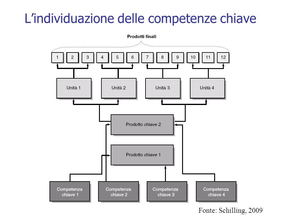 L'individuazione delle competenze chiave Fonte: Schilling, 2009