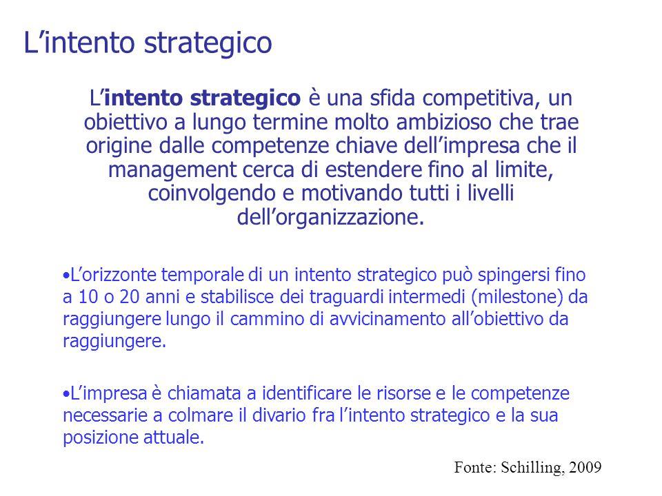 L'intento strategico L'intento strategico è una sfida competitiva, un obiettivo a lungo termine molto ambizioso che trae origine dalle competenze chia